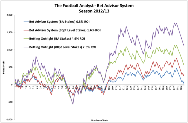 Graph of The Football Analysts results