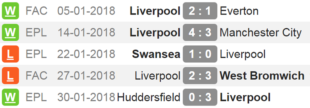 LIVERPOOL 5 LAST MATCHES