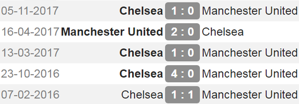 man united vs chelsea h2h